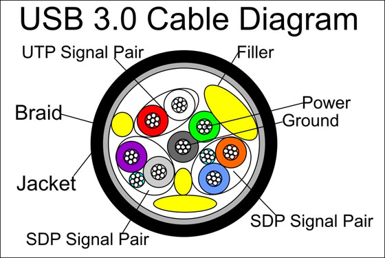usb-30-cable-diagram Usb Balun Wiring Diagram on midi to usb wiring-diagram, mini usb wiring-diagram, gps wiring-diagram, e4od wiring-diagram, usb connections diagram, usb to ps2 wiring-diagram, sata to usb wiring-diagram, usb wire diagram, ide to usb wiring-diagram, usb keyboard wiring-diagram, sub wiring-diagram, powerflex 753 wiring-diagram, usb cable diagram, usb headset wiring diagram, usb to rs232 wiring-diagram, usb 3.1 type-c connector, usb to rj45 wiring-diagram, headphone wiring-diagram, usb 2.0 diagram, micro usb wiring-diagram,